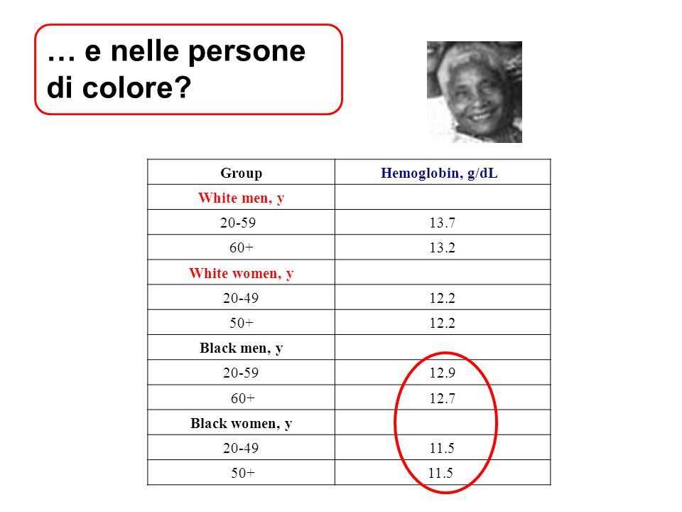 … e nelle persone di colore? GroupHemoglobin, g/dL White men, y 20-59 13.7 60+13.2 White women, y 20-4912.2 50+12.2 Black men, y 20-5912.9 60+12.7 Bla