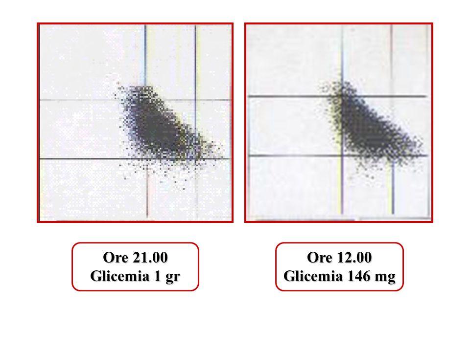 Ore 21.00 Glicemia 1 gr Ore 12.00 Glicemia 146 mg