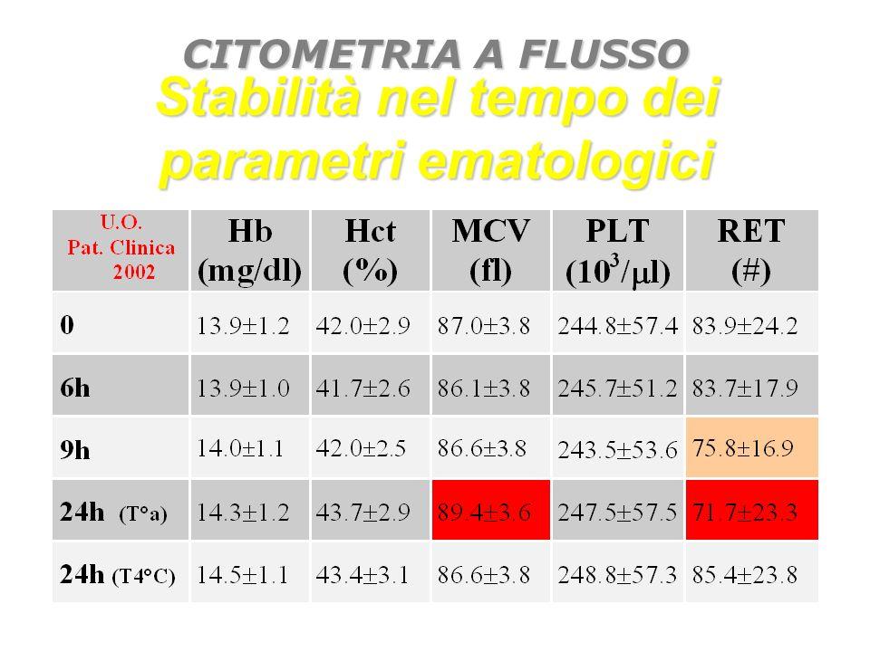Stabilità nel tempo dei parametri ematologici CITOMETRIA A FLUSSO