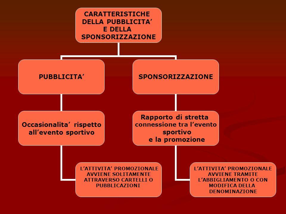 CARATTERISTICHE DELLA PUBBLICITA E DELLA SPONSORIZZAZIONE PUBBLICITA Occasionalita rispetto allevento sportivo LATTIVITA PROMOZIONALE AVVIENE SOLITAME