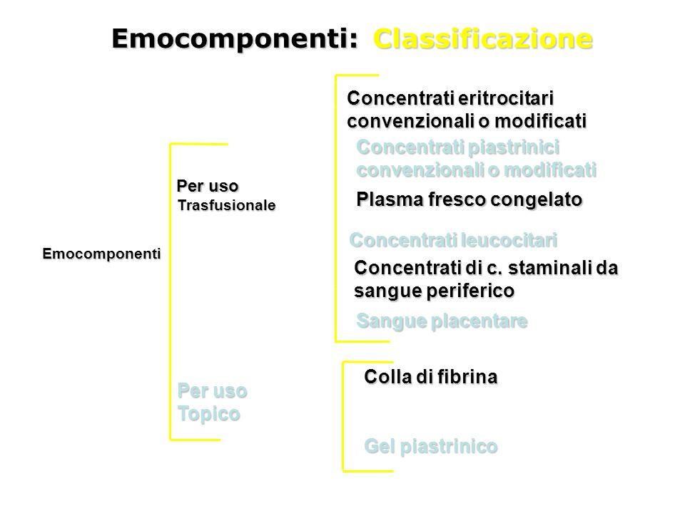 Emocomponenti Peruso Per uso Trasfusionale Concentrati eritrocitari convenzionali o modificati Concentrati piastrinici convenzionali o modificati Plas