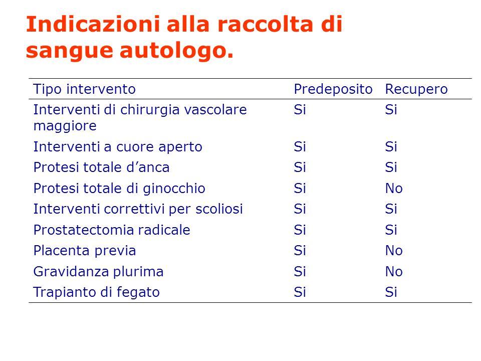 Indicazioni alla raccolta di sangue autologo. Si Trapianto di fegato NoSiGravidanza plurima NoSiPlacenta previa Si Prostatectomia radicale Si Interven