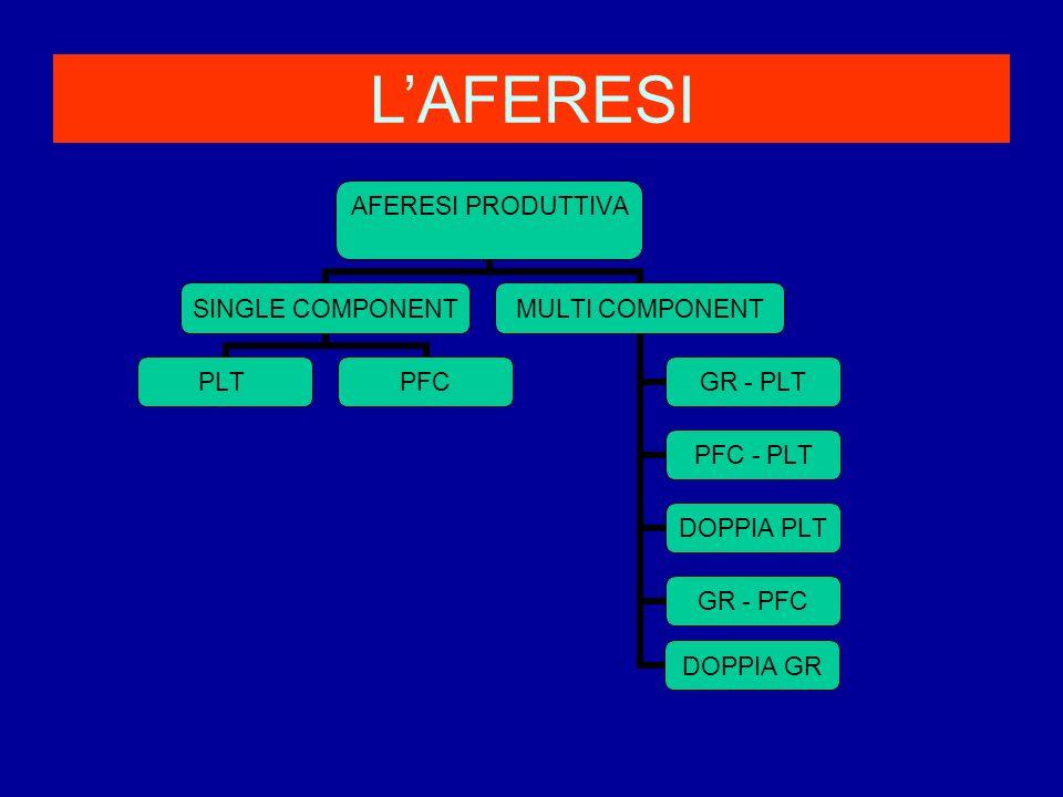 LAFERESI AFERESI PRODUTTIVA SINGLE COMPONENT PLTPFC MULTI COMPONENT GR - PLT PFC - PLT DOPPIA PLT GR - PFC DOPPIA GR