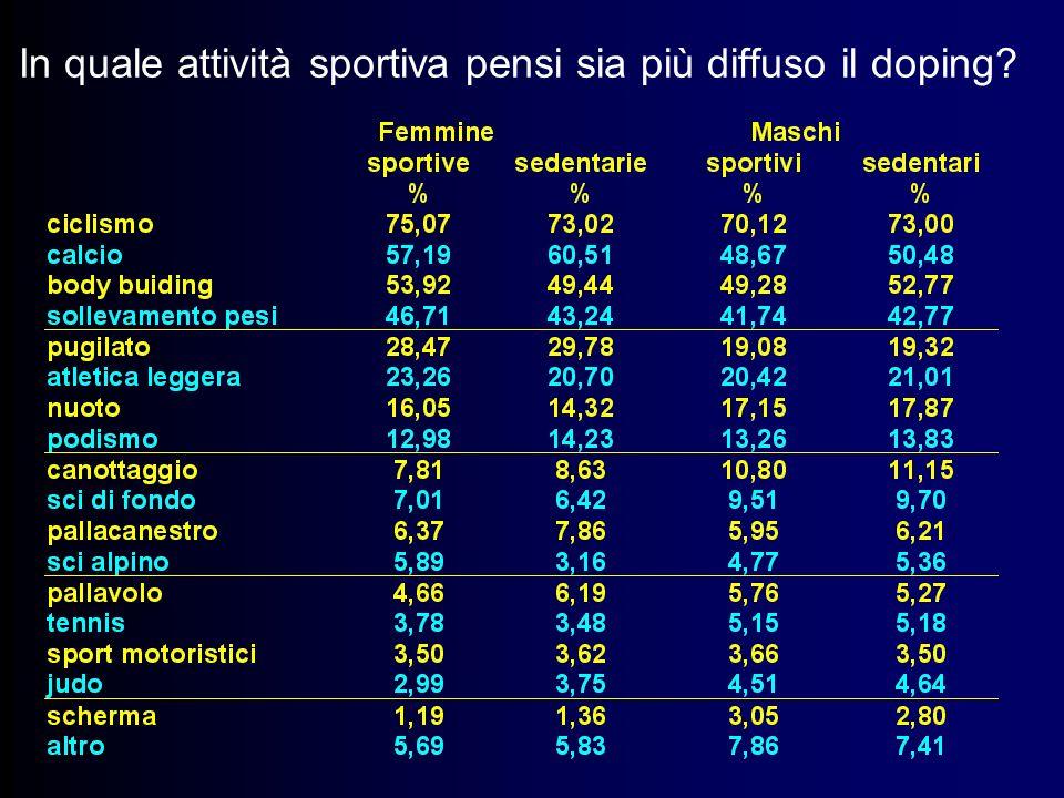 In quale attività sportiva pensi sia più diffuso il doping?