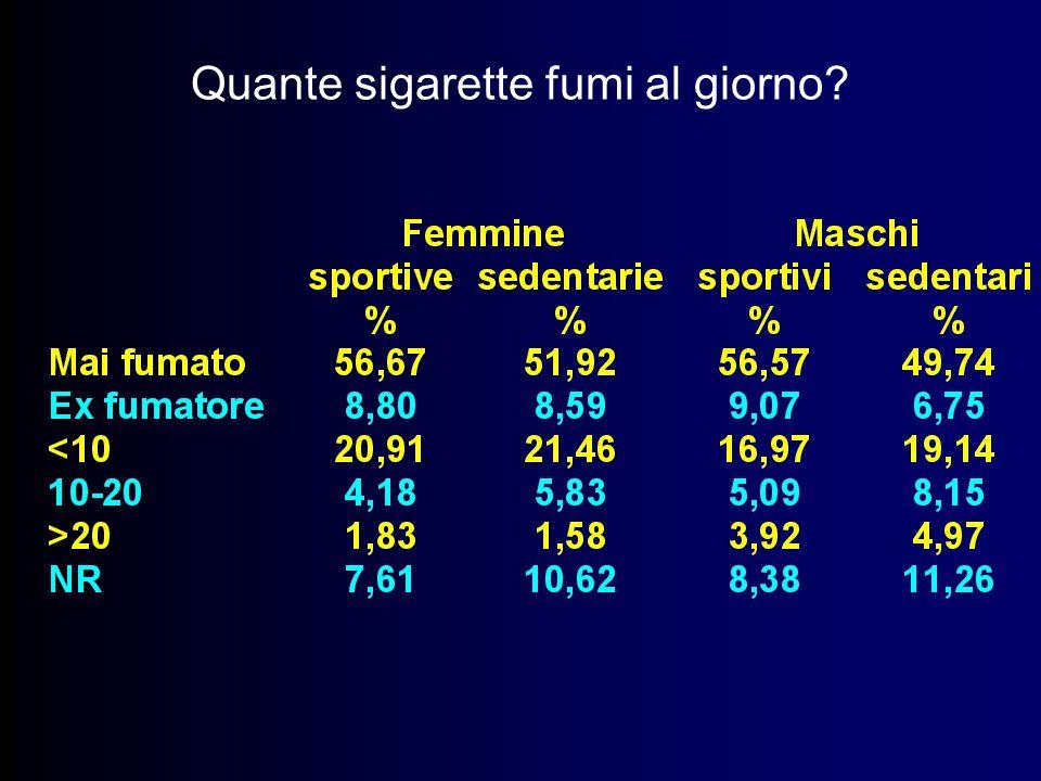 Quante sigarette fumi al giorno?