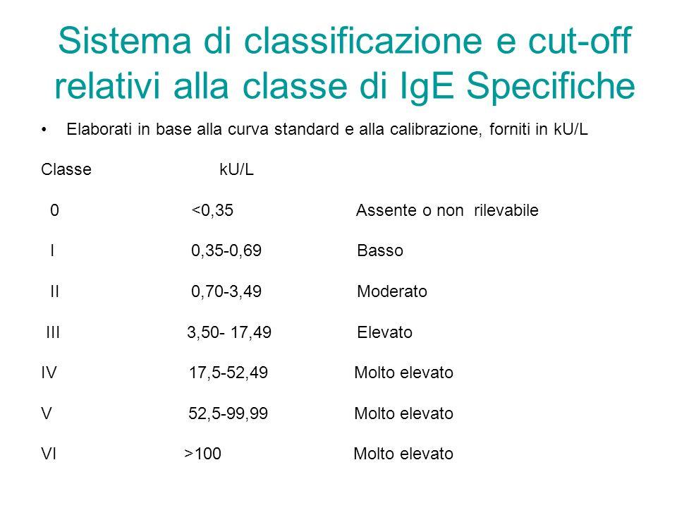 Sistema di classificazione e cut-off relativi alla classe di IgE Specifiche Elaborati in base alla curva standard e alla calibrazione, forniti in kU/L