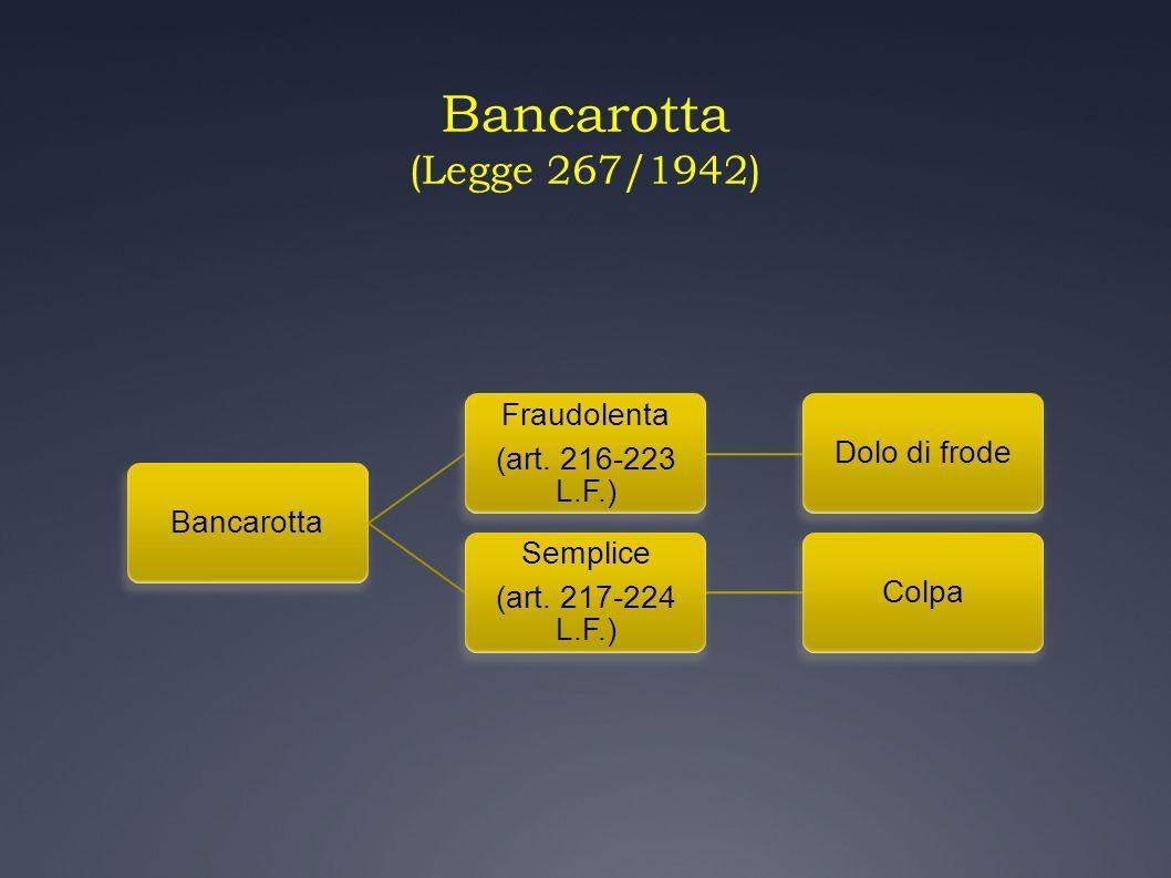Bancarotta (Legge 267/1942) Bancarotta Fraudolenta (art. 216-223 L.F.) Dolo di frode Semplice (art. 217-224 L.F.) Colpa