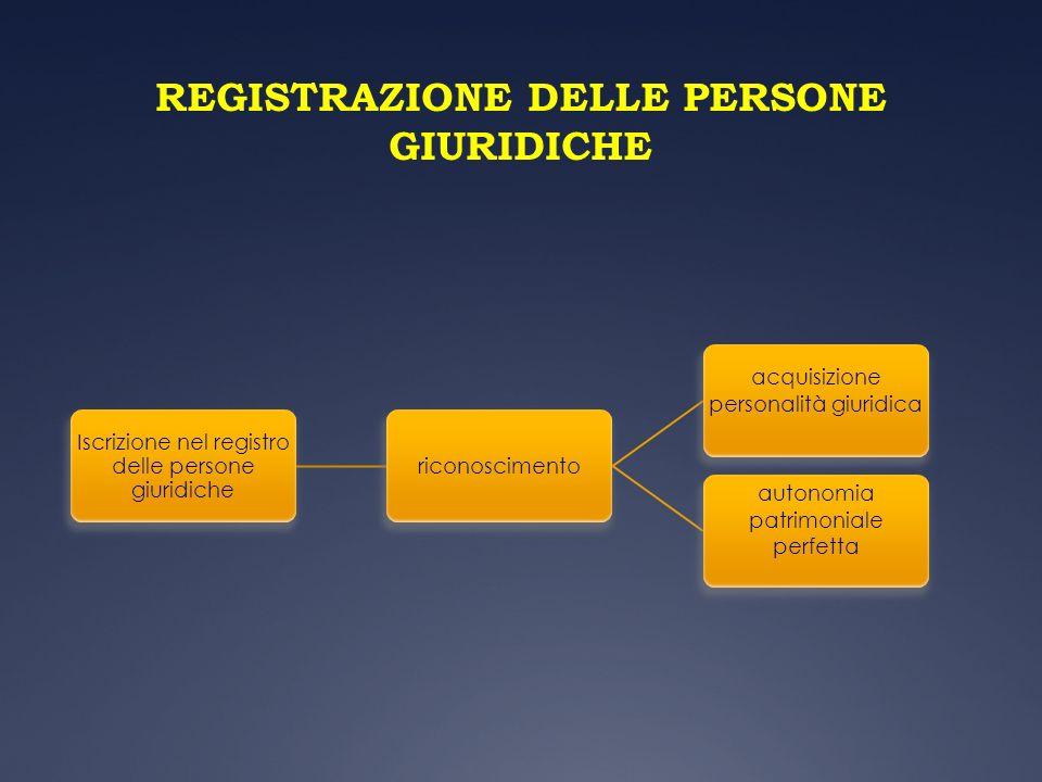 REGISTRAZIONE DELLE PERSONE GIURIDICHE Iscrizione nel registro delle persone giuridiche riconoscimento acquisizione personalità giuridica autonomia pa
