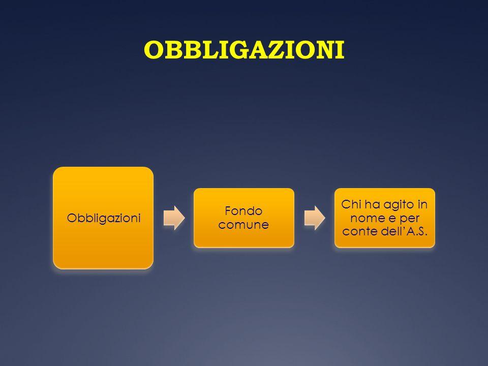 OBBLIGAZIONI Obbligazioni Fondo comune Chi ha agito in nome e per conte dellA.S.