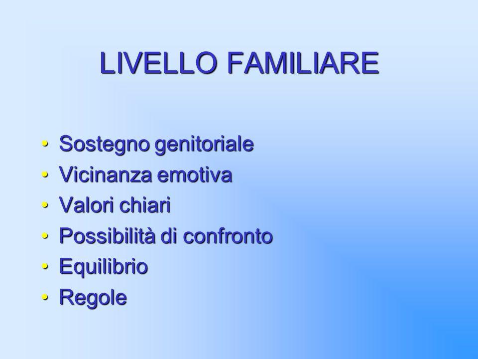 LIVELLO FAMILIARE Sostegno genitorialeSostegno genitoriale Vicinanza emotivaVicinanza emotiva Valori chiariValori chiari Possibilità di confrontoPossibilità di confronto EquilibrioEquilibrio RegoleRegole