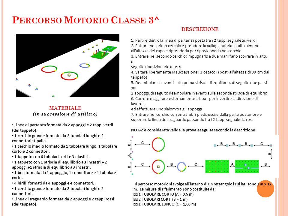 P ERCORSO M OTORIO C LASSE 3^ DESCRIZIONE 1. Partire dietro la linea di partenza posta tra i 2 tappi segnaletici verdi 2. Entrare nel primo cerchio e