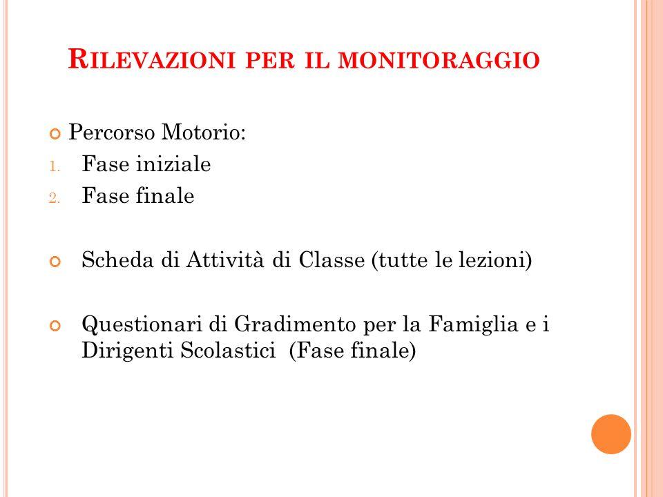 R ILEVAZIONI PER IL MONITORAGGIO Percorso Motorio: 1. Fase iniziale 2. Fase finale Scheda di Attività di Classe (tutte le lezioni) Questionari di Grad