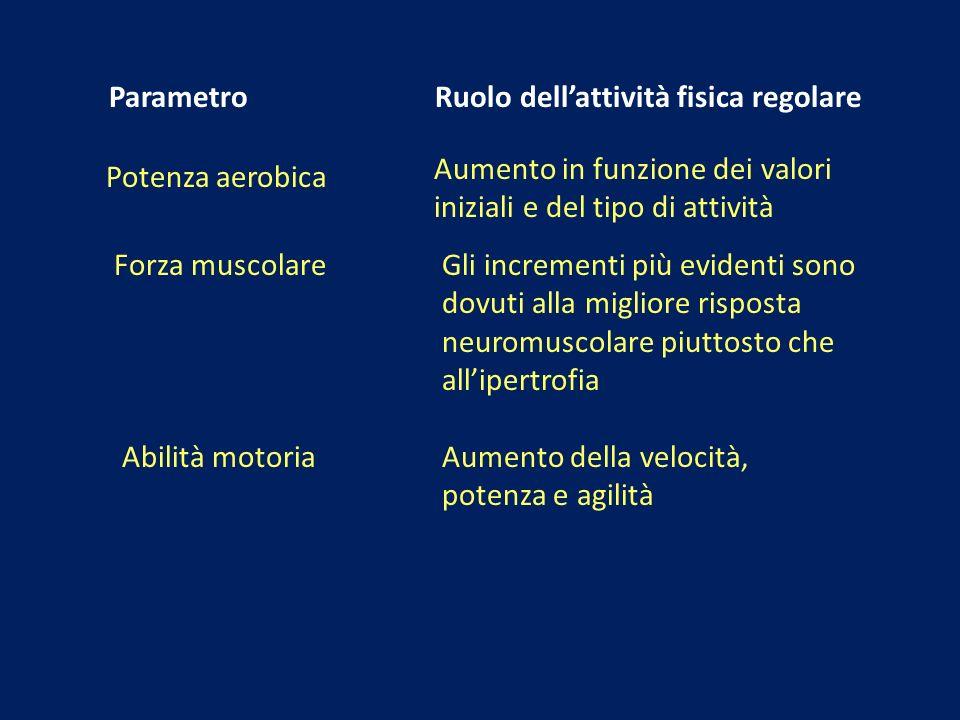 Parametro Ruolo dellattività fisica regolare Potenza aerobica Aumento in funzione dei valori iniziali e del tipo di attività Forza muscolareGli increm