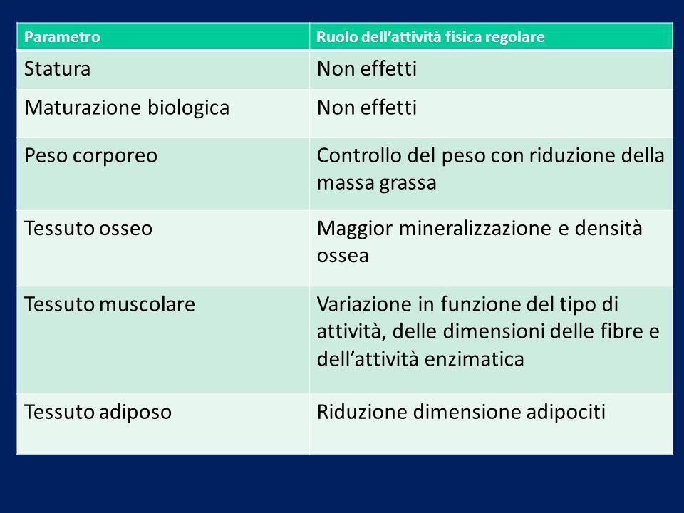 ParametroRuolo dellattività fisica regolare StaturaNon effetti Maturazione biologicaNon effetti Peso corporeoControllo del peso con riduzione della ma