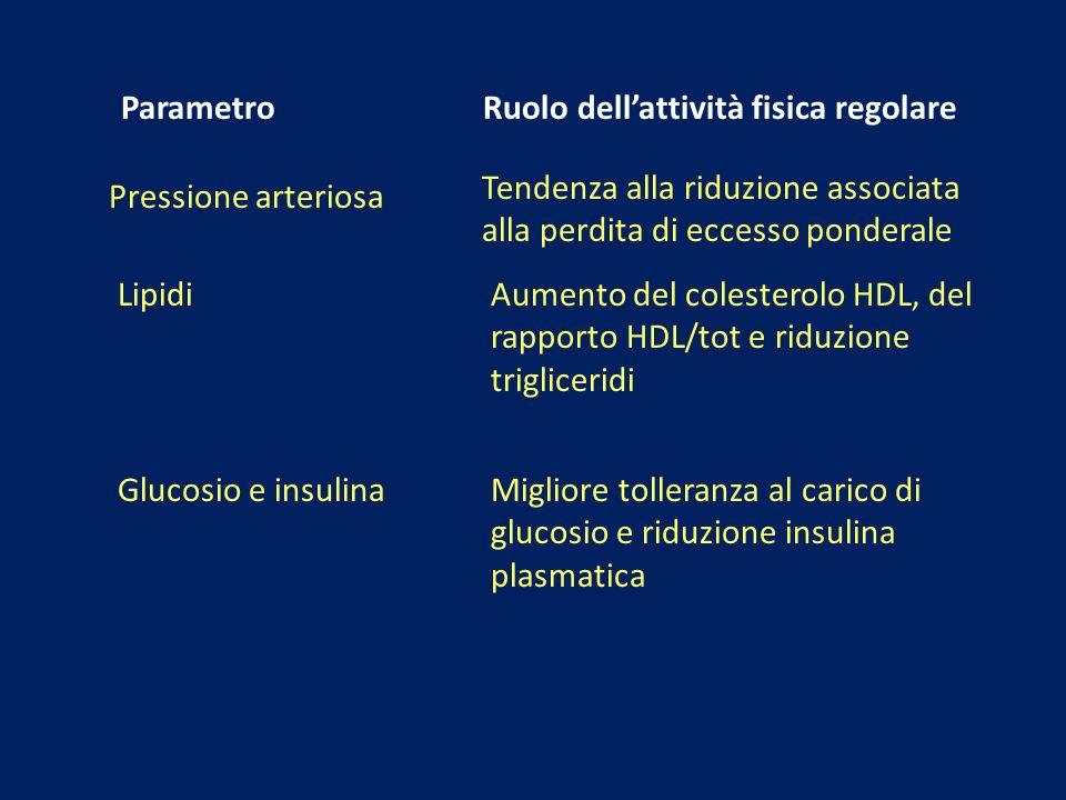 Parametro Ruolo dellattività fisica regolare Pressione arteriosa Tendenza alla riduzione associata alla perdita di eccesso ponderale LipidiAumento del
