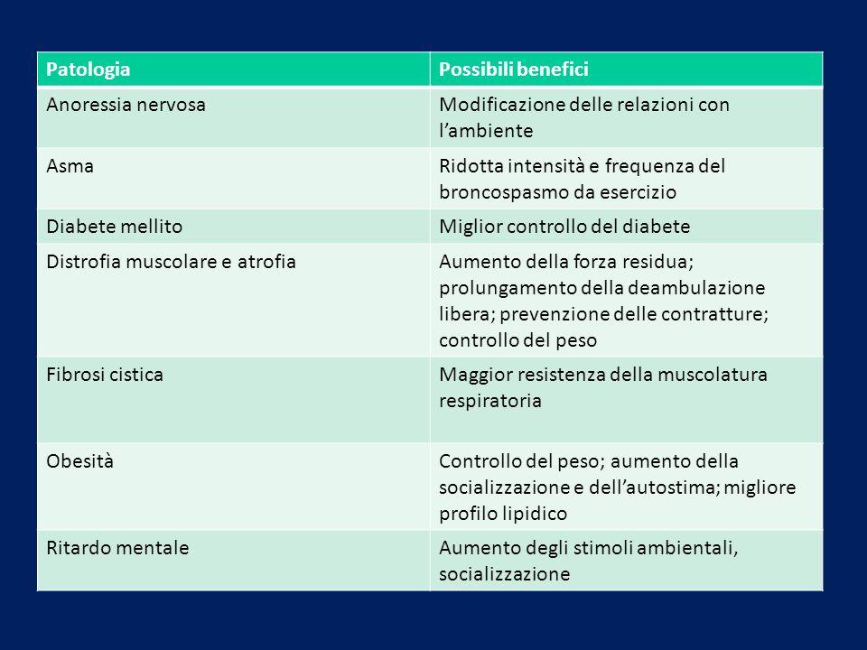 PatologiaPossibili benefici Anoressia nervosaModificazione delle relazioni con lambiente AsmaRidotta intensità e frequenza del broncospasmo da eserciz