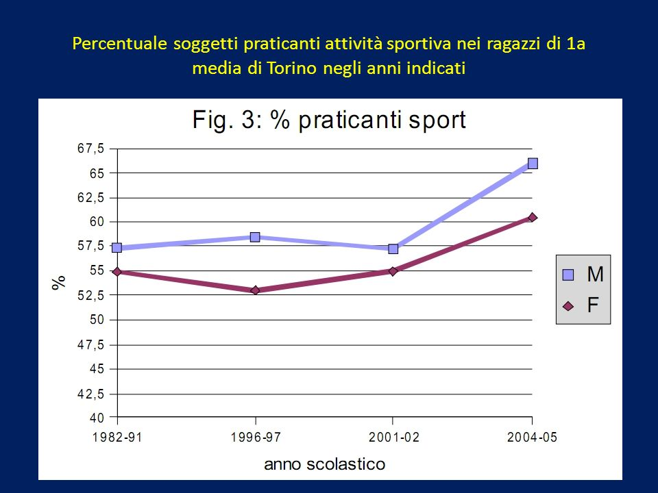 Percentuale soggetti praticanti attività sportiva nei ragazzi di 1a media di Torino negli anni indicati