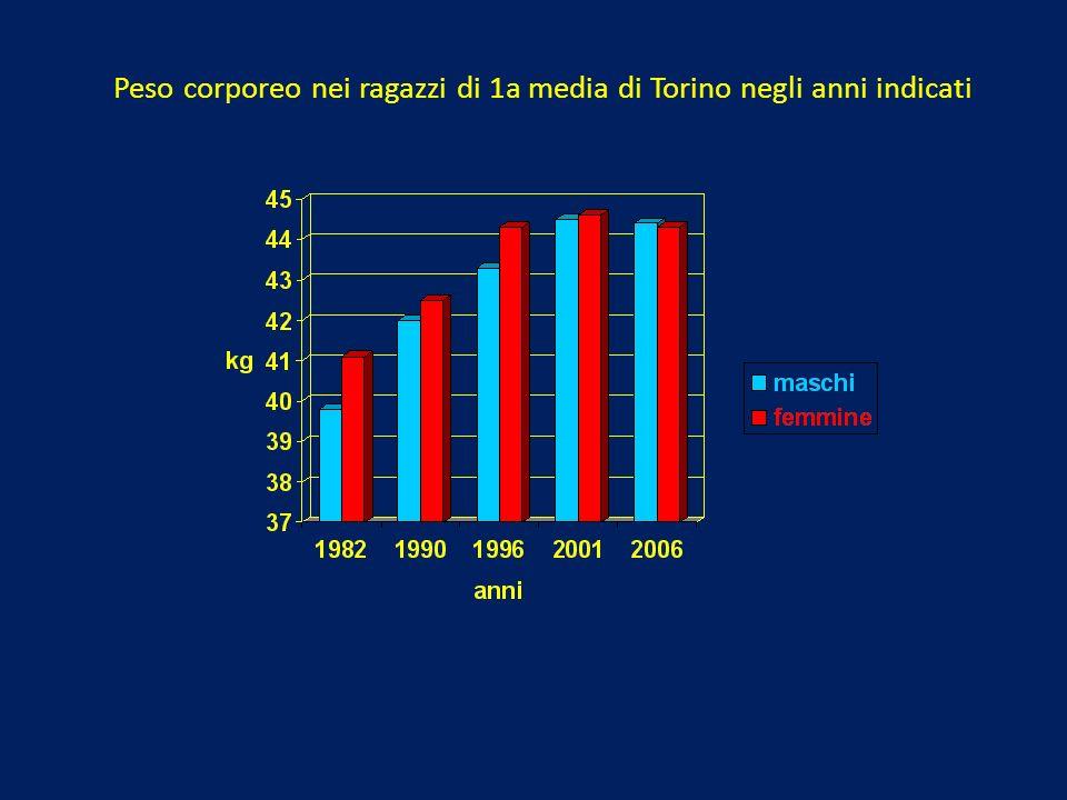 Peso corporeo nei ragazzi di 1a media di Torino negli anni indicati