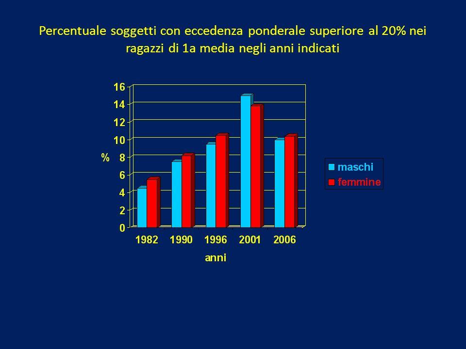 Percentuale soggetti con eccedenza ponderale superiore al 20% nei ragazzi di 1a media negli anni indicati