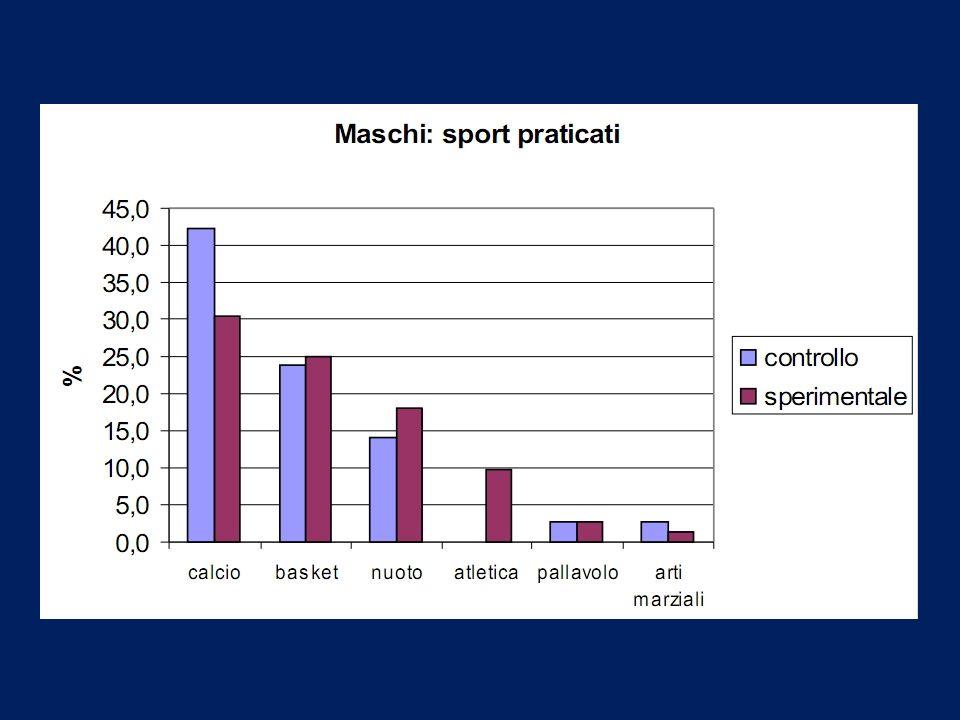 Valore medio della percentuale di tessuto adiposo Sport: frequenza media 3,2 ore/sett.