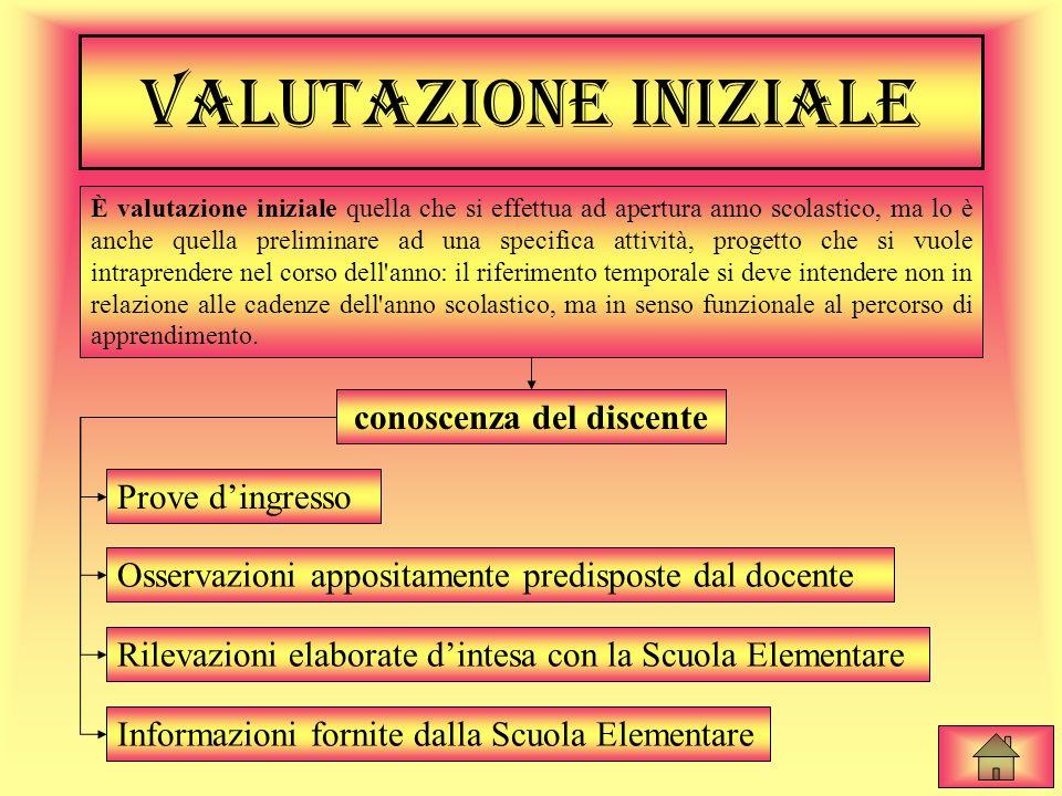 TIPOLOGIE DI VALUTAZIONE Valutazione iniziale Valutazione intermedia Valutazione finale