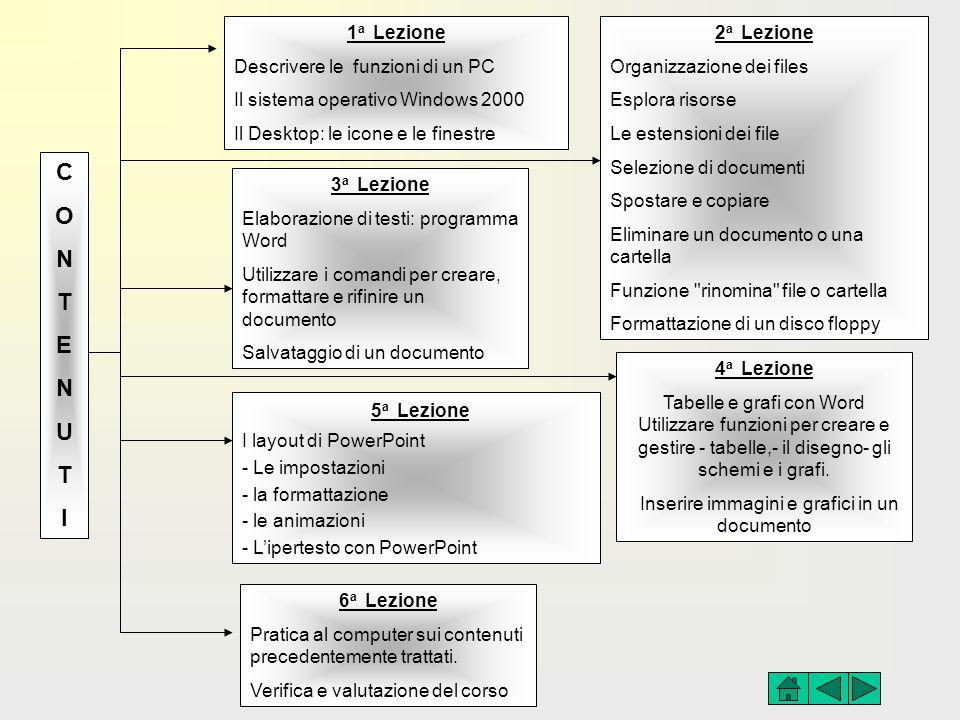 CONTENUTICONTENUTI 1 a Lezione Descrivere le funzioni di un PC Il sistema operativo Windows 2000 Il Desktop: le icone e le finestre 2 a Lezione Organi