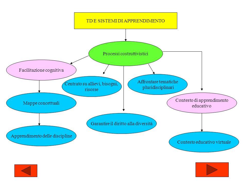 TD E SISTEMI DI APPRENDIMENTO Processi costruttivistici Facilitazione cognitiva Apprendimento delle discipline Mappe concettuali Centrato su allievi, bisogni, risorse Contesto di apprendimento educativo Affrontare tematiche pluridisciplinari Garantire il diritto alla diversità Contesto educativo virtuale