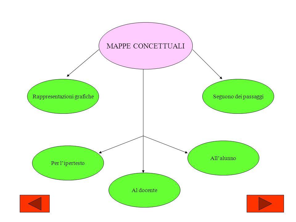 MAPPE CONCETTUALI Rappresentazioni graficheSeguono dei passaggi Per lipertesto Al docente Allalunno