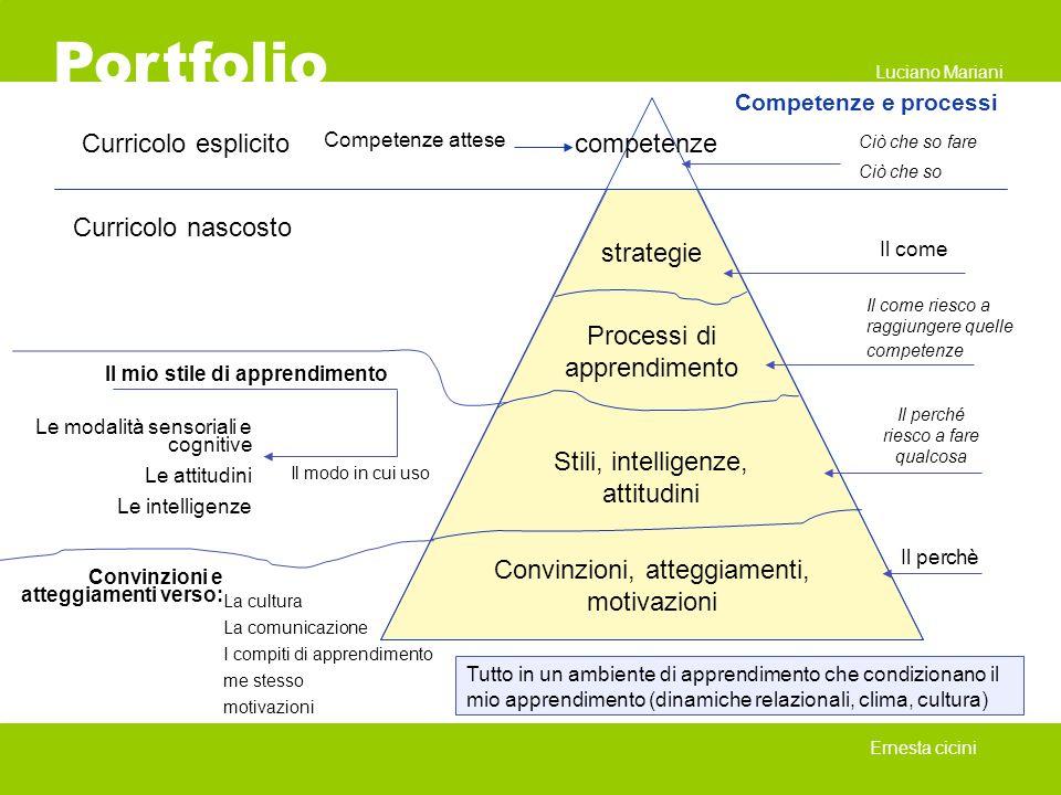 Portfolio Ernesta cicini Competenze e processi Competenze attese competenze strategie Processi di apprendimento Stili, intelligenze, attitudini Convin