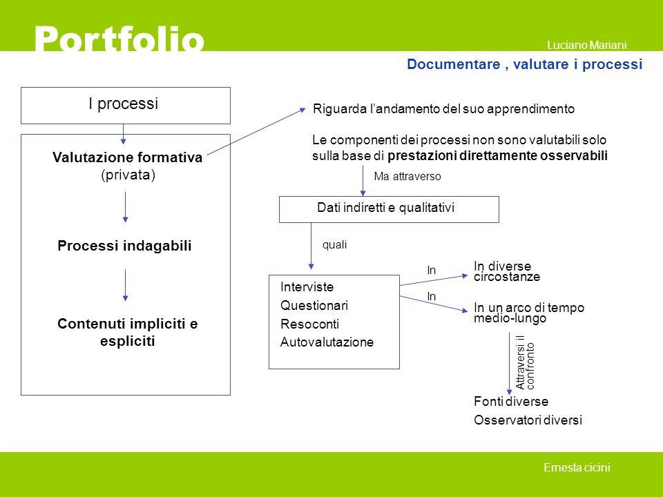 Portfolio Ernesta cicini I processi Valutazione formativa (privata) Processi indagabili Contenuti impliciti e espliciti Riguarda landamento del suo ap