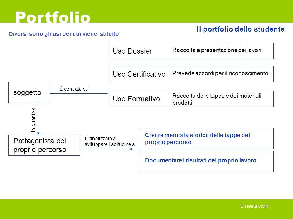 Il portfolio dello studente Portfolio Ernesta cicini Diversi sono gli usi per cui viene istituito Uso Dossier Uso Certificativo Uso Formativo Raccolta