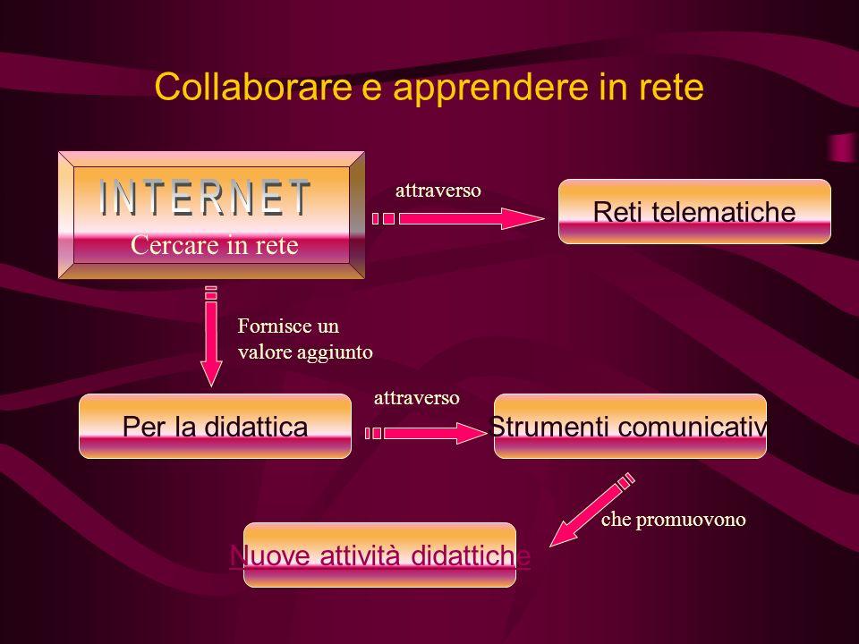 Collaborare e apprendere in rete attraverso Reti telematiche Cercare in rete Fornisce un valore aggiunto Per la didattica attraverso Strumenti comunicativi Nuove attività didattiche che promuovono