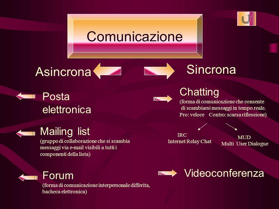Comunicazione Asincrona Sincrona Posta elettronica Mailing list (gruppo di collaborazione che si scambia messaggi via e-mail visibili a tutti i componenti della lista) Forum (forma di comunicazione interpersonale differita, bacheca elettronica) Chatting (forma di comunicazione che consente di scambiarsi messaggi in tempo reale.