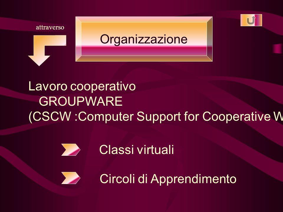 Organizzazione attraverso Lavoro cooperativo GROUPWARE (CSCW :Computer Support for Cooperative Work) Classi virtuali Circoli di Apprendimento
