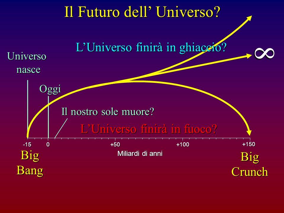 Universonasce Oggi -150+50+100+150 Miliardi di anni Il nostro sole muore? BigBang LUniverso finirà in fuoco? BigCrunch LUniverso finirà in ghiaccio? 8