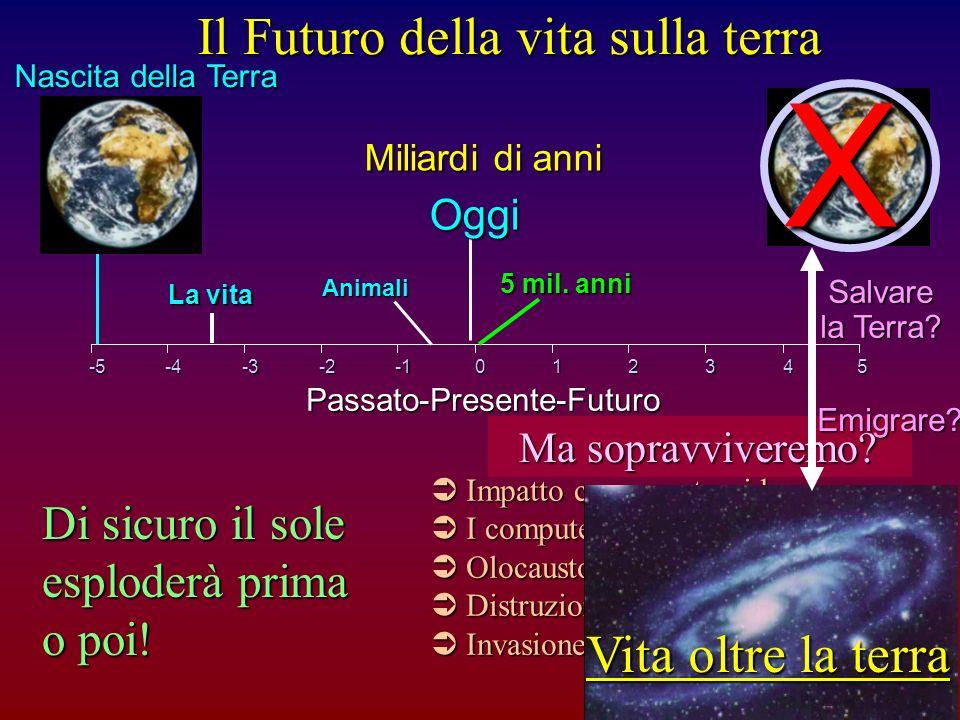 Universonasce Oggi -150+50+100+150 Miliardi di anni Il nostro sole muore.