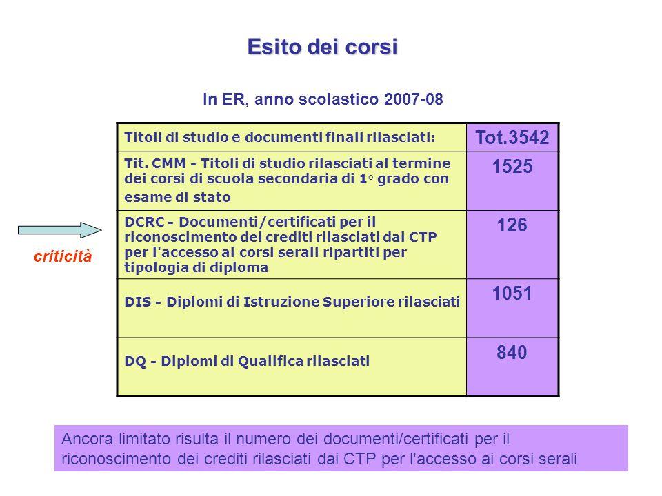 Esito dei corsi In ER, anno scolastico 2007-08 Titoli di studio e documenti finali rilasciati: Tot.3542 Tit.