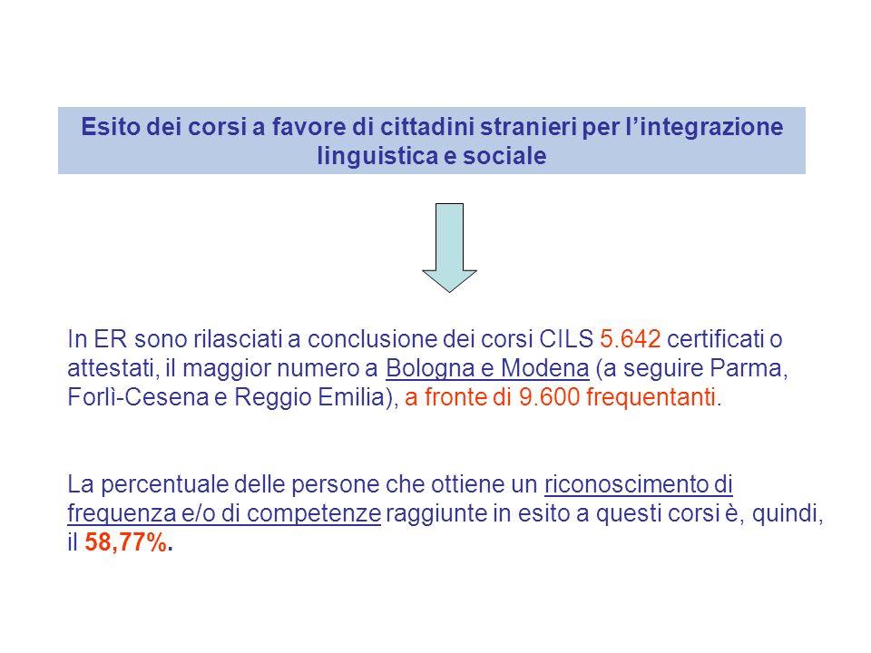 Esito dei corsi a favore di cittadini stranieri per lintegrazione linguistica e sociale In ER sono rilasciati a conclusione dei corsi CILS 5.642 certificati o attestati, il maggior numero a Bologna e Modena (a seguire Parma, Forlì-Cesena e Reggio Emilia), a fronte di 9.600 frequentanti.