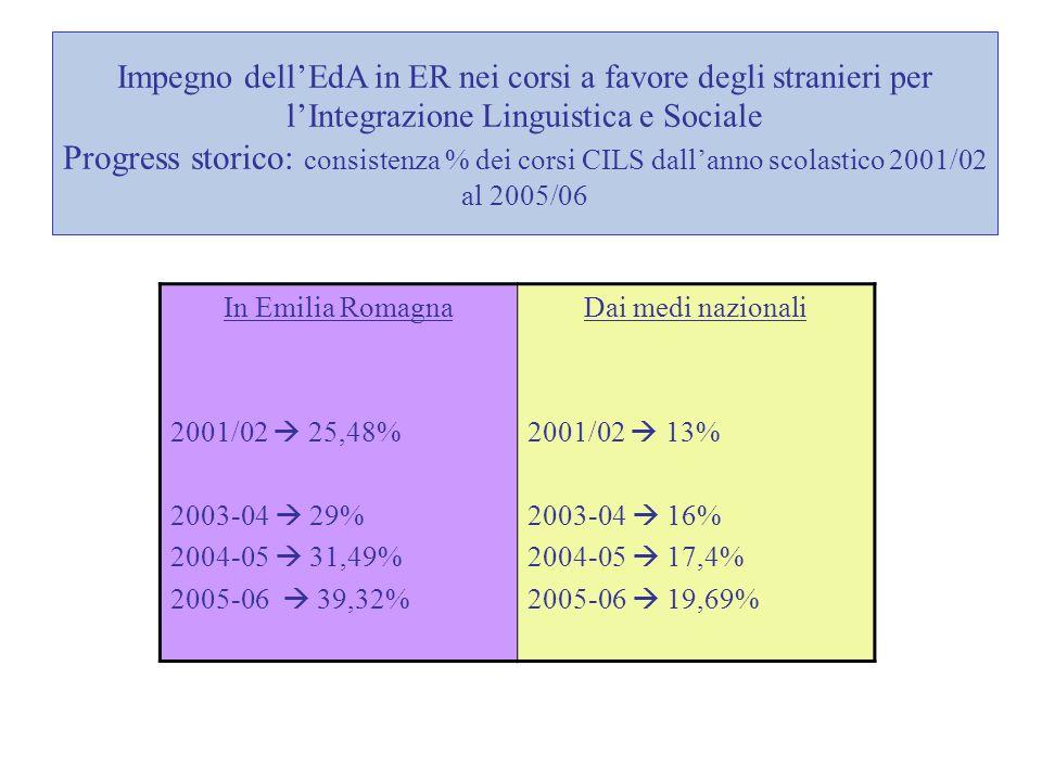 Impegno dellEdA in ER nei corsi a favore degli stranieri per lIntegrazione Linguistica e Sociale Progress storico: consistenza % dei corsi CILS dallanno scolastico 2001/02 al 2005/06 In Emilia Romagna 2001/02 25,48% 2003-04 29% 2004-05 31,49% 2005-06 39,32% Dai medi nazionali 2001/02 13% 2003-04 16% 2004-05 17,4% 2005-06 19,69%