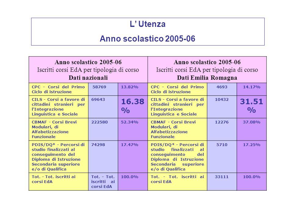 Anno scolastico 2005-06 Iscritti corsi EdA per tipologia di corso Dati nazionali Anno scolastico 2005-06 Iscritti corsi EdA per tipologia di corso Dati Emilia Romagna CPC - Corsi del Primo Ciclo di istruzione 5876913.82%CPC - Corsi del Primo Ciclo di istruzione 469314.17% CILS - Corsi a favore di cittadini stranieri per l Integrazione Linguistica e Sociale 69643 16.38 % CILS - Corsi a favore di cittadini stranieri per l Integrazione Linguistica e Sociale 10432 31.51 % CBMAF - Corsi Brevi Modulari, di Alfabetizzazione Funzionale 22258052.34%CBMAF - Corsi Brevi Modulari, di Alfabetizzazione Funzionale 1227637.08% PDIS/DQ* - Percorsi di studio finalizzati al conseguimento del Diploma di Istruzione Secondaria superiore e/o di Qualifica 7429817.47%PDIS/DQ* - Percorsi di studio finalizzati al conseguimento del Diploma di Istruzione Secondaria superiore e/o di Qualifica 571017.25% Tot.
