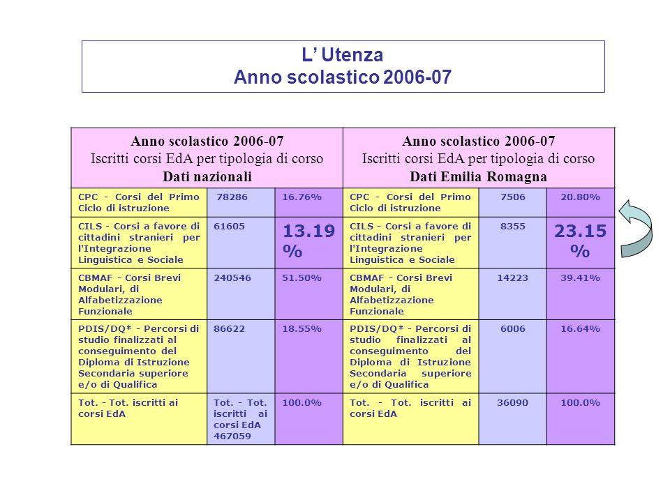 Gli iscritti ai corsi CILS in ER si riducono in percentuale nel 2006-07.