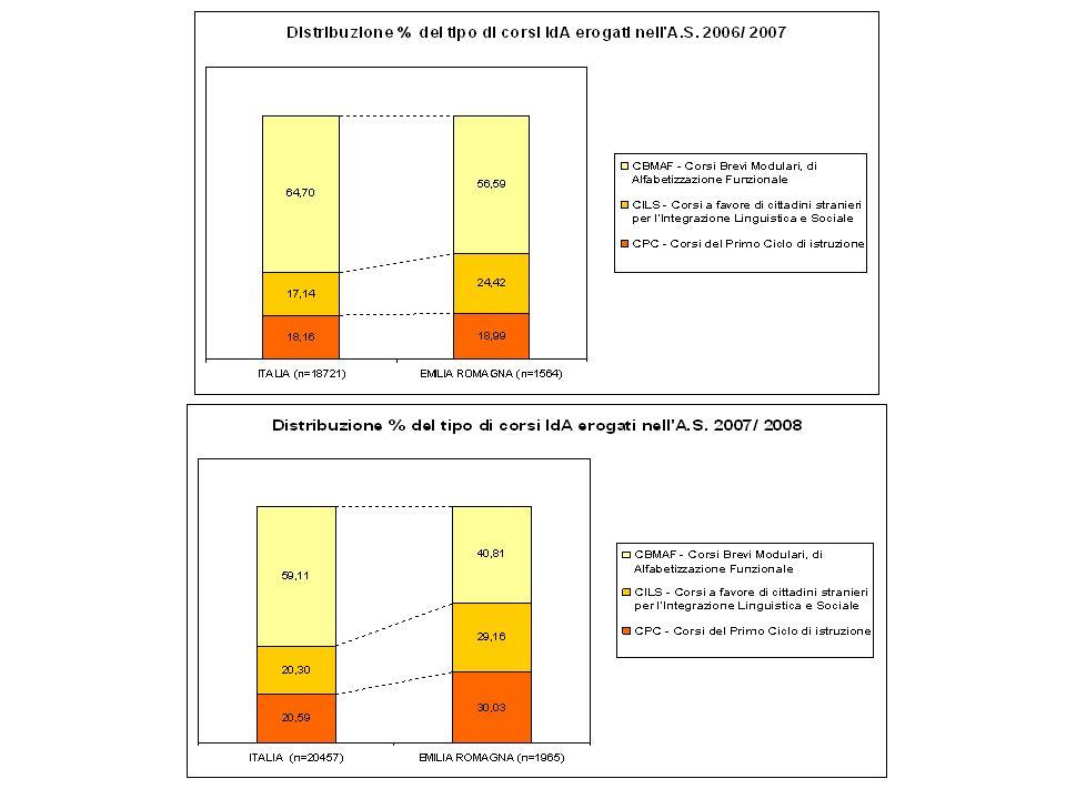I nuovi CPIA previsti dallo Schema di Regolamento per il riordino di CTP e Serali superiori (giugno 2009), occupandosi dellambito dellistruzione, da soli non potranno dare risposte ai bisogni formativi complessivi della popolazione adulta di un territorio, a cui oggi provvedono i CTP ed i corsi serali.