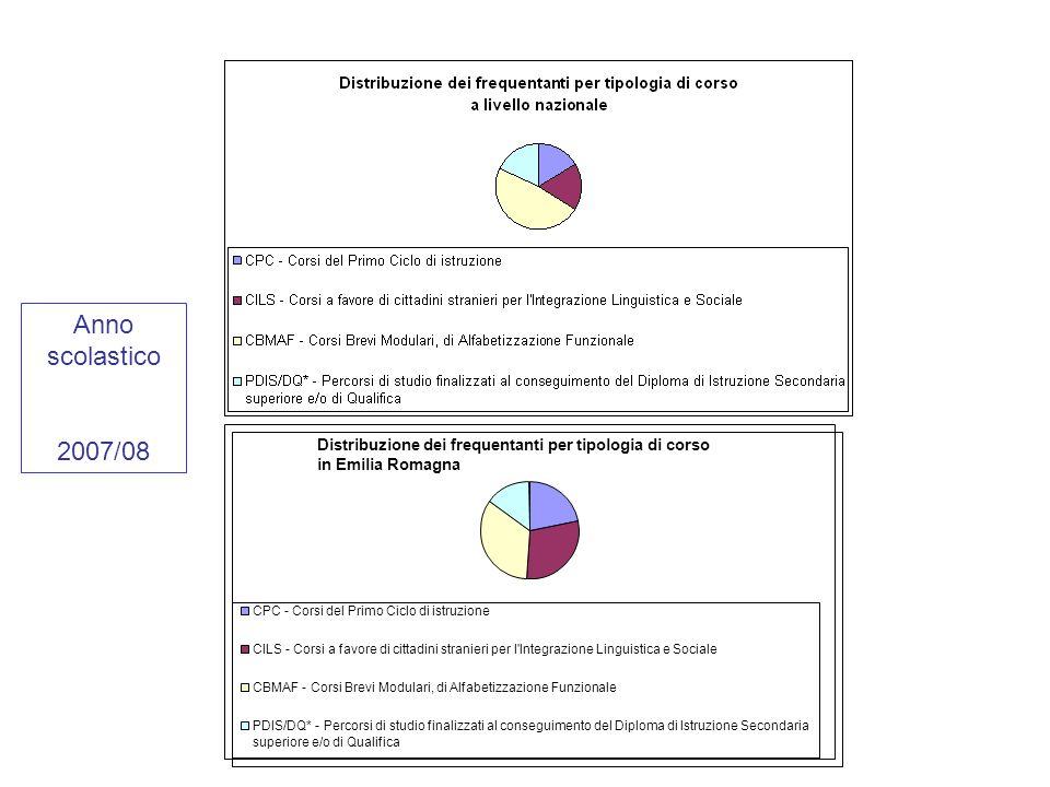 Distribuzione dei frequentanti per tipologia di corso in Emilia Romagna CPC - Corsi del Primo Ciclo di istruzione CILS - Corsi a favore di cittadini stranieri per l Integrazione Linguistica e Sociale CBMAF - Corsi Brevi Modulari, di Alfabetizzazione Funzionale PDIS/DQ* - Percorsi di studio finalizzati al conseguimento del Diploma di Istruzione Secondaria superiore e/o di Qualifica Anno scolastico 2007/08