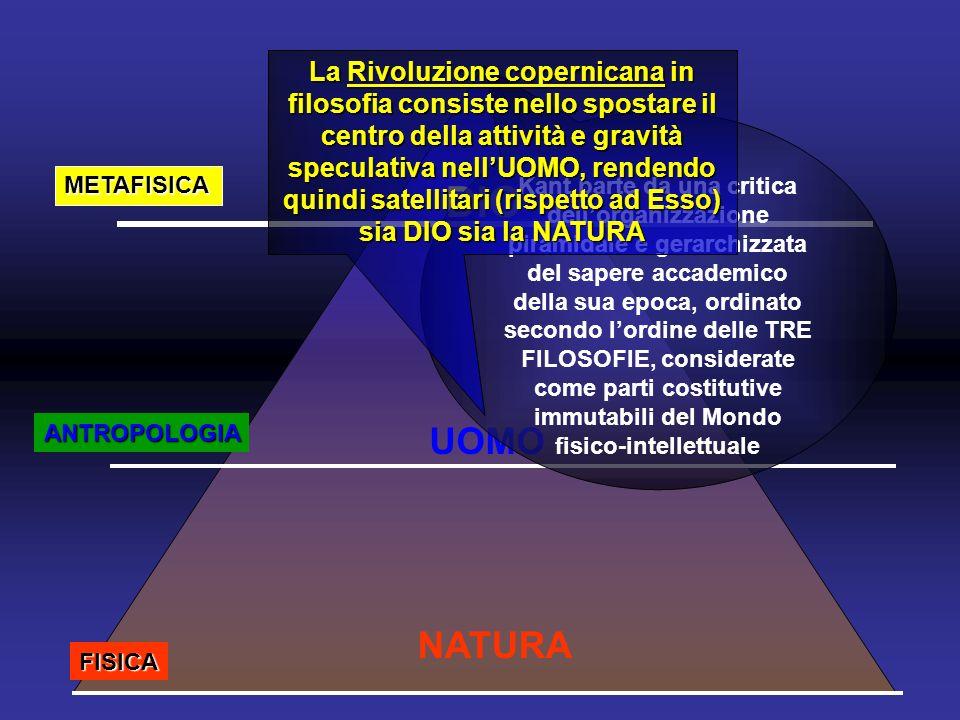 DIO UOMO NATURA METAFISICA ANTROPOLOGIA FISICA Kant parte da una critica dellorganizzazione piramidale e gerarchizzata del sapere accademico della sua epoca, ordinato secondo lordine delle TRE FILOSOFIE, considerate come parti costitutive immutabili del Mondo fisico-intellettuale La Rivoluzione copernicana in filosofia consiste nello spostare il centro della attività e gravità speculativa nellUOMO, rendendo quindi satellitari (rispetto ad Esso) sia DIO sia la NATURA