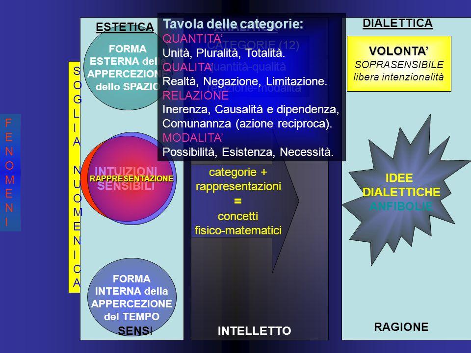 FENOMENIFENOMENI SOGLIA NUOMENICASOGLIA NUOMENICA INTUIZIONI SENSIBILI FORMA ESTERNA della APPERCEZIONE dello SPAZIO FORMA INTERNA della APPERCEZIONE del TEMPO RAPPRESENTAZIONE CATEGORIE (12) quantità-qualità relazione-modalità categorie + rappresentazioni = concetti fisico-matematici ESTETICAANALITICA DIALETTICA VOLONTA SOPRASENSIBILE libera intenzionalità IDEE DIALETTICHE ANFIBOLIE SENSIINTELLETTO RAGIONE Tavola delle categorie: QUANTITA Unità, Pluralità, Totalità.
