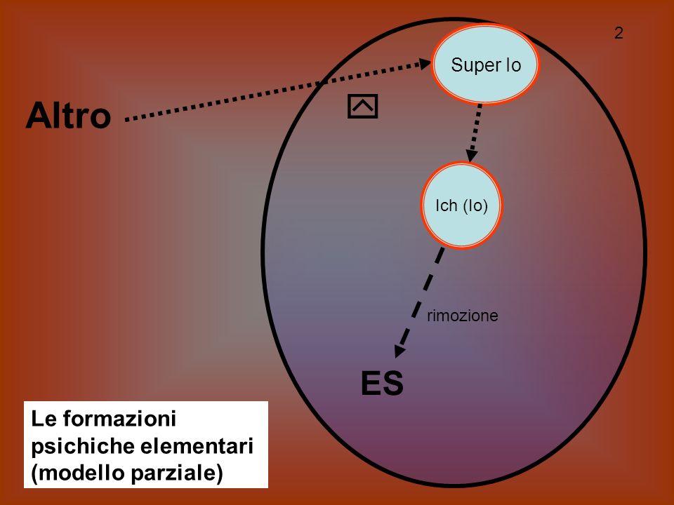 Sigmund Freud Sigmund Freud / Un modello di funzionamento psichico La seconda topica nella sua forma avanzata è basata sopra una interazione complessa