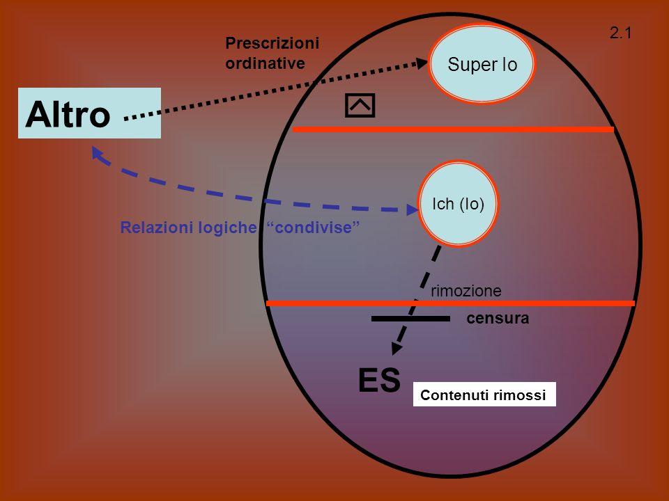 Ich (Io) ES Altro Super Io rimozione Le formazioni psichiche elementari (modello parziale) 2