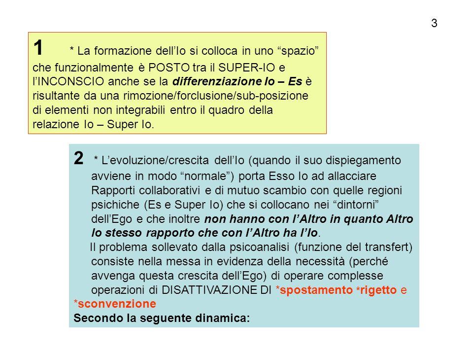 Ich (Io) ES Altro Super Io rimozione Contenuti rimossi 2.1 Relazioni logiche condivise Prescrizioni ordinative censura