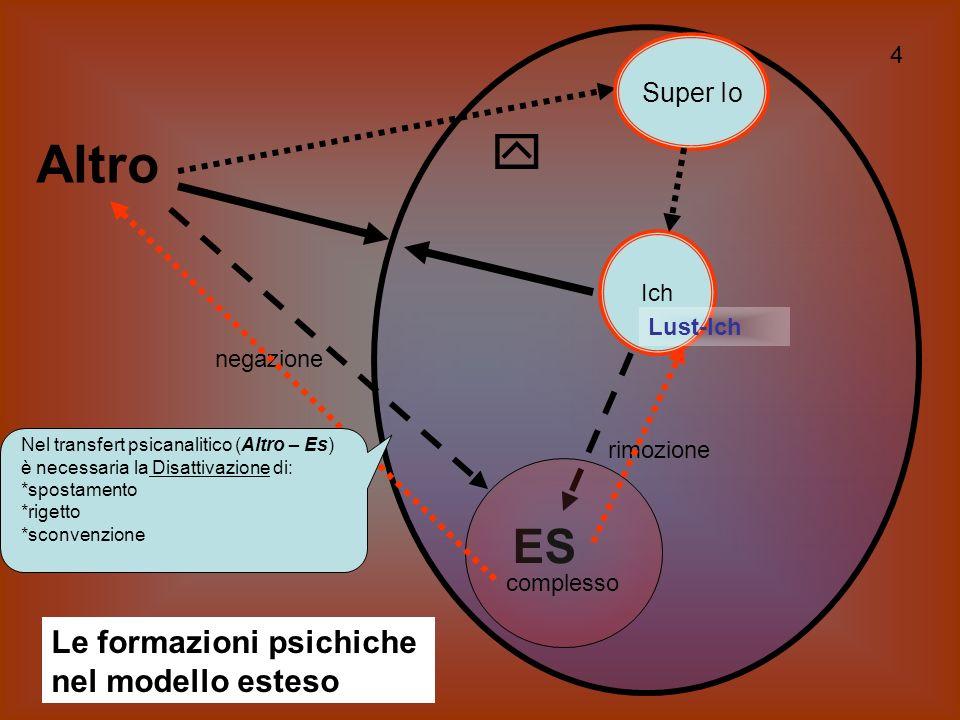 1 * La formazione dellIo si colloca in uno spazio che funzionalmente è POSTO tra il SUPER-IO e lINCONSCIO anche se la differenziazione Io – Es è risul