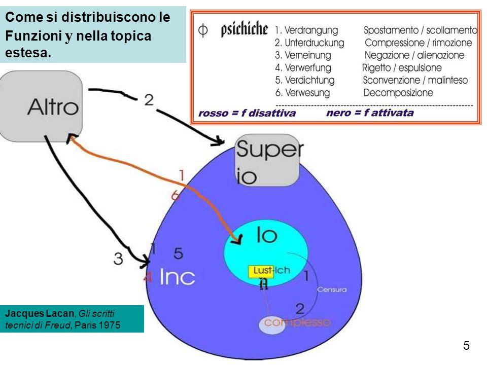 Come si distribuiscono le Funzioni y nella topica estesa.